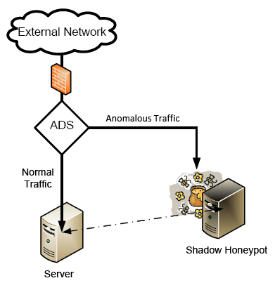 Networking Honeypots
