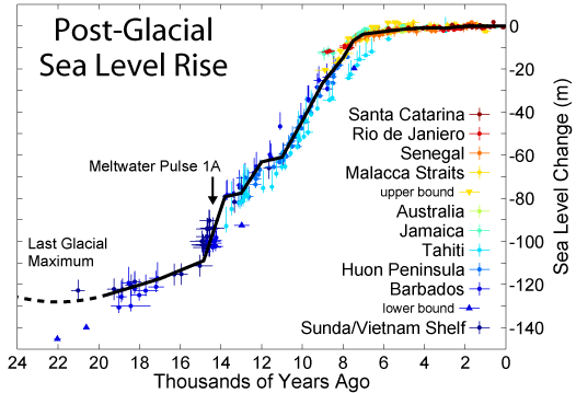 general timeline for sea level after ice age