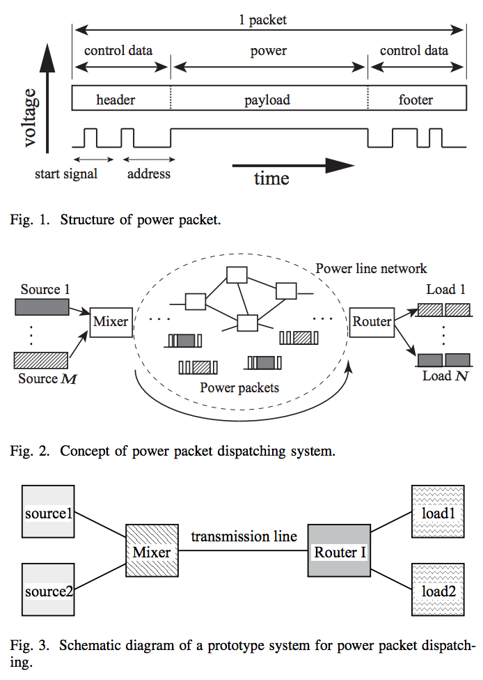 Power Packet Routing