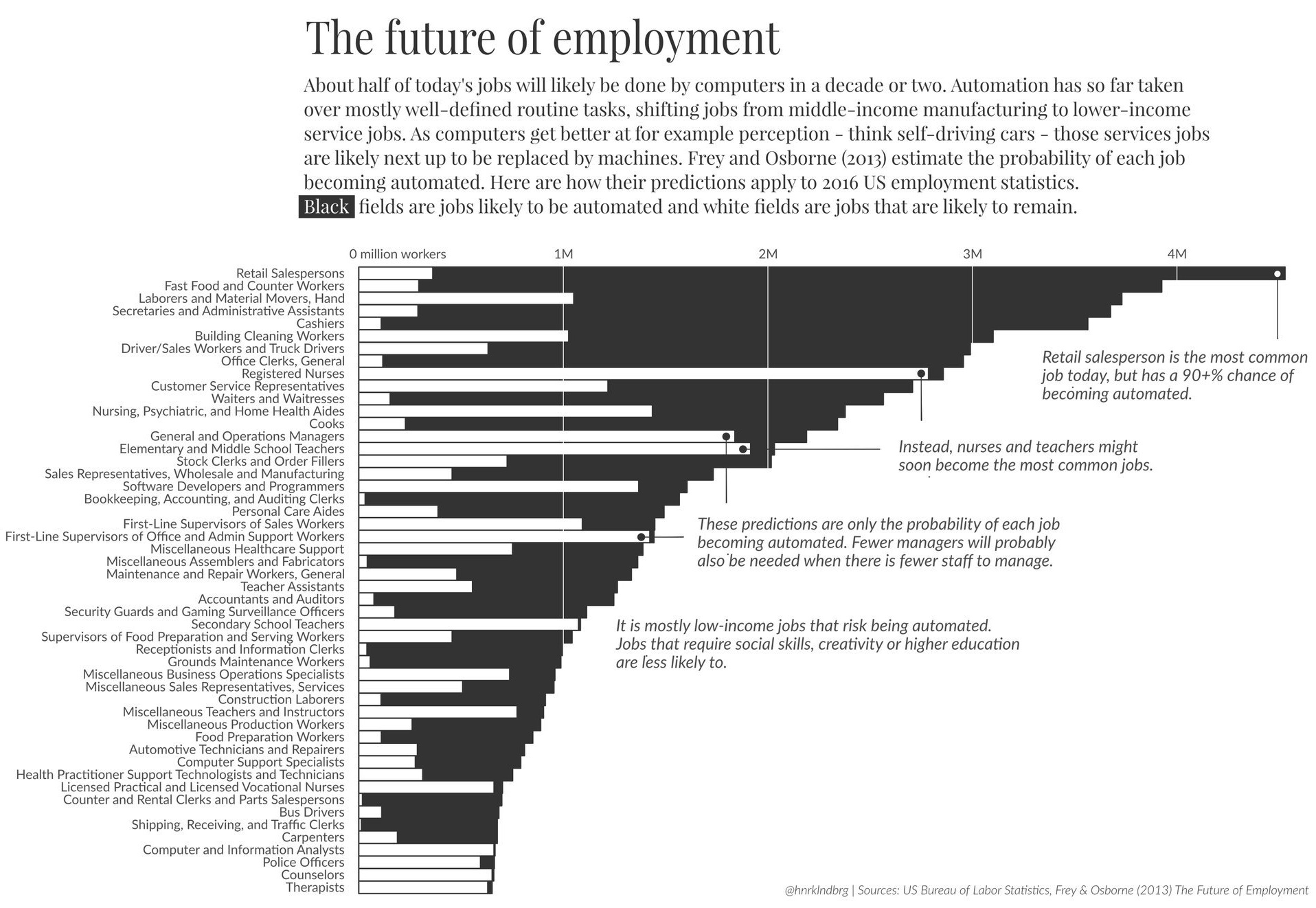 Pic/Link of Automatable Jobs Per Industry
