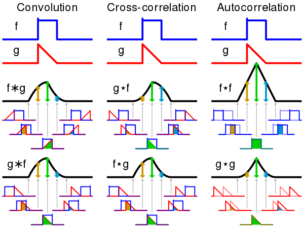 Time Series Convolution and Correlation