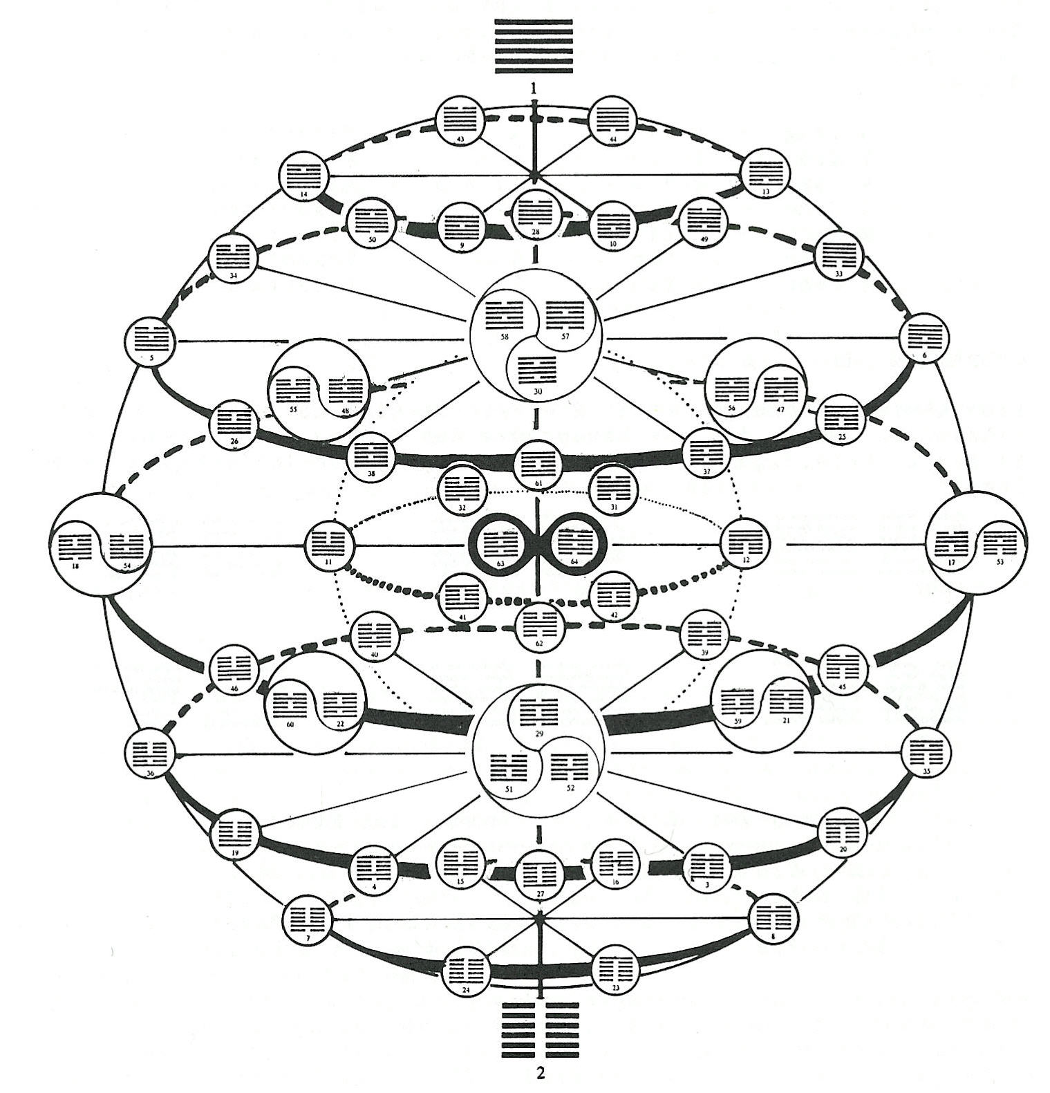 I Ching Sphere
